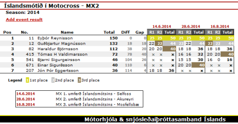 Championship_MX2