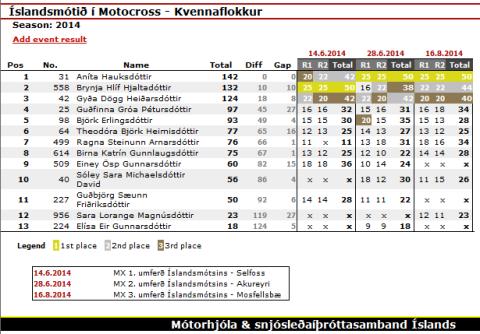 Championship_MX_Kvennaflokkur