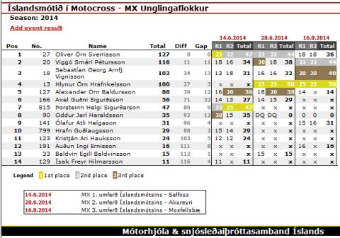 Championship_MX_Unglingaflokkur